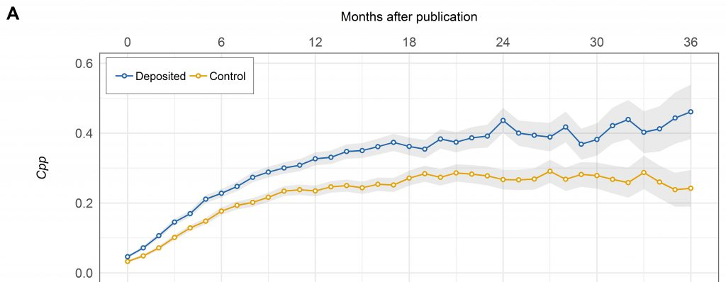 The effect of bioRxiv preprints on citations and altmetrics