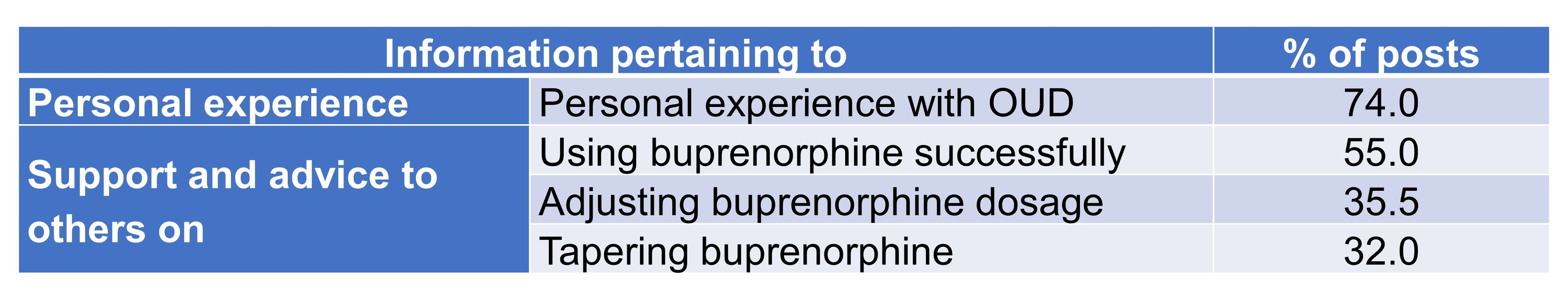 Effective Buprenorphine Use And Tapering Strategies Endorsements And Insights By People In Recovery From Opioid Use Disorder On A Reddit Forum Prelights